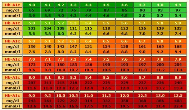 Tablica 1. Povezanost vrijednosti šećera u krvi i izmjerenog hemoglobina (kod nas se vrijednosti šećera u krvi mjere u mmol/l, pa gledajte taj red). (c)
